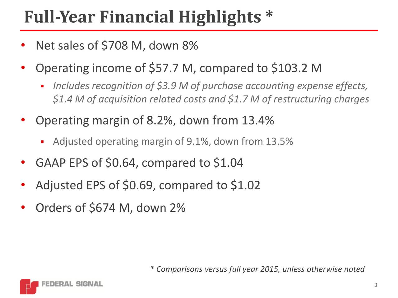 Net sales of $708 M, down 8% Operating income of $57.7 M, compared to $103.2 M Includes recognition of $3.9 M of purchase accounting expenseeffects, $1.4 M of acquisition related costs and $1.7 M of restructuring charges Operating margin of 8.2%, down from 13.4% Adjusted operating margin of 9.1%, down from 13.5% GAAP EPS of $0.64, compared to $1.04 Adjusted EPS of $0.69, compared to $1.02 Orders of $674 M, down 2% * Comparisons versus full year 2015, unless otherwise noted 3