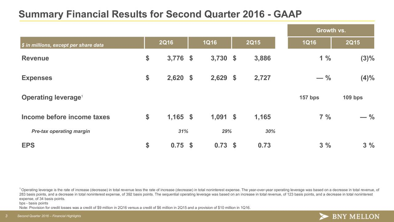 Growth vs. 2Q16 1Q16 2Q15 1Q16 2Q15 $ in millions, except per share data Revenue $ 3,776 $ 3,730 $ 3,886 1 % (3% Expenses $ 2,620 $ 2,629 $ 2,727  % (4% 1 Operating leverage 157 bps 109 bps Income before income taxes $ 1,165 $ 1,091 $ 1,165 7 %  % Pre-tax operating margin 31% 29% 30% EPS $ 0.75 $ 0.73 $ 0.73 3 % 3 % 1Operating leverage is the rate of increase (decrease) in total revenue less the rate of increase (decrease) in total noninterest expense. The year-over-year operating leverage was based on a decrease in total revenue, of expense, of 34 basis points.ease in total noninterest expense, of 392 basis points. The sequential operating leverage was based on an increase in total revenue, of 123 basis points, and a decrease in total noninterest bps - basis points Note: Provision for credit losses was a credit of $9 million in 2Q16 versus a credit of $6 million in 2Q15 and a provision of $10 million in 1Q16. 3 Second Quarter 2016  Financial Highlights