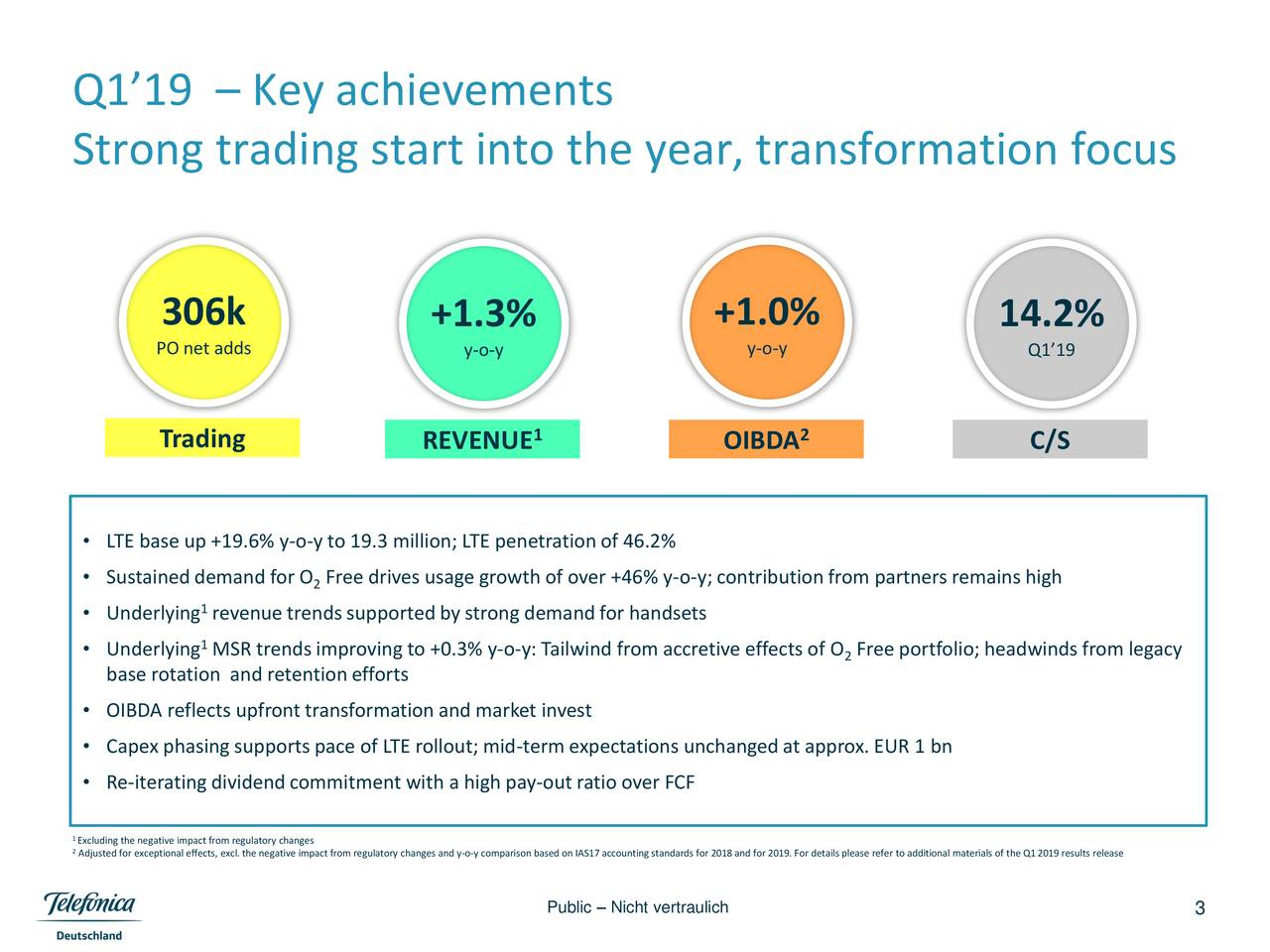 Strong trading start into the year, transformation focus 306k +1.3% +1.0% 14.2% PO net adds y-o-y y-o-y Q1'19 Trading REVENUE 1 OIBDA 2 C/S • LTE base up +19.6% y-o-y to 19.3 million; LTE penetrationof 46.2% • Sustaineddemand for 2 Free drives usage growth of over +46% y-o-y; contributionfrom partners remains high 1 • Underlying revenue trendssupportedby strong demand for handsets • Underlying MSR trends improving to +0.3% y-o-y: Tailwind from accretive2effects of O Free portfolio; headwinds from legacy base rotation and retentionefforts • OIBDA reflects upfront transformation and market invest • Capex phasing supports pace of LTE rollout; mid-term expectations unchanged at approx. EUR 1 bn • Re-iteratingdividendcommitment with a high pay-out ratio over FCF 1Excluding the negative impact from regulatory changes 2Adjusted for exceptional effects, excl. the negative impact from regulatory changes and y-o-y comparison based on IAS17 accounting standards for 2018 and for 2019. For details please refer to additional materials of the Q12019 results release Public – Nicht vertraulich 3