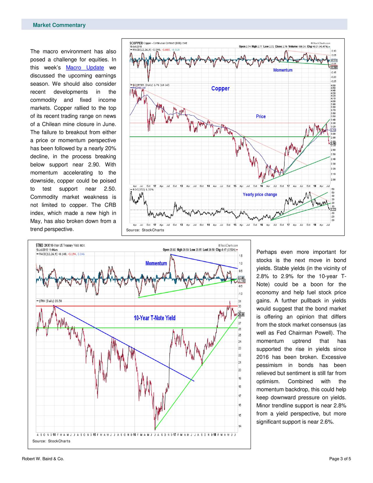 The macro environment has also posed a challenge for equities. In this week's Macro Update we discussed the upcoming earnings season. We should also consider recent developments in the commodity and fixed income markets. Copper rallied to the top of its recent trading range on news of a Chilean mine closure in June. The failure to breakout from either a price or momentum perspective has been followed by a nearly 20% decline, in the process breaking below support near 2.90. With momentum accelerating to the downside, copper could be poised to test support near 2.50. Commodity market weakness is not limited to copper. The CRB index, which m ade a new high in May, has also broken down from a trend perspective. Source: StockCharts Perhaps even more important for stocks is the next move in bond yields. Stable yields (in the vicinity of 2.8% to 2.9% for the 10-year T - Note) could be a boon f or the economy and help fuel stock price gains. A further pullback in yields would suggest that the bond market is offering an opinion that differs from the stock market consensus (as well as Fed Chairman Powell). The momentum uptrend that has supported the rise in yields since 2016 has been broken. Excessive pessimism in bonds has been relieved but sentiment is still far from optimism. Combined with the momentum backdrop, this could help keep downward pressure on yields. Minor trendline support is near 2.8% from a yield perspective, but more significant support is near 2.6%. Source: StockCharts Robert W. Baird & Co. Page 3 of 5