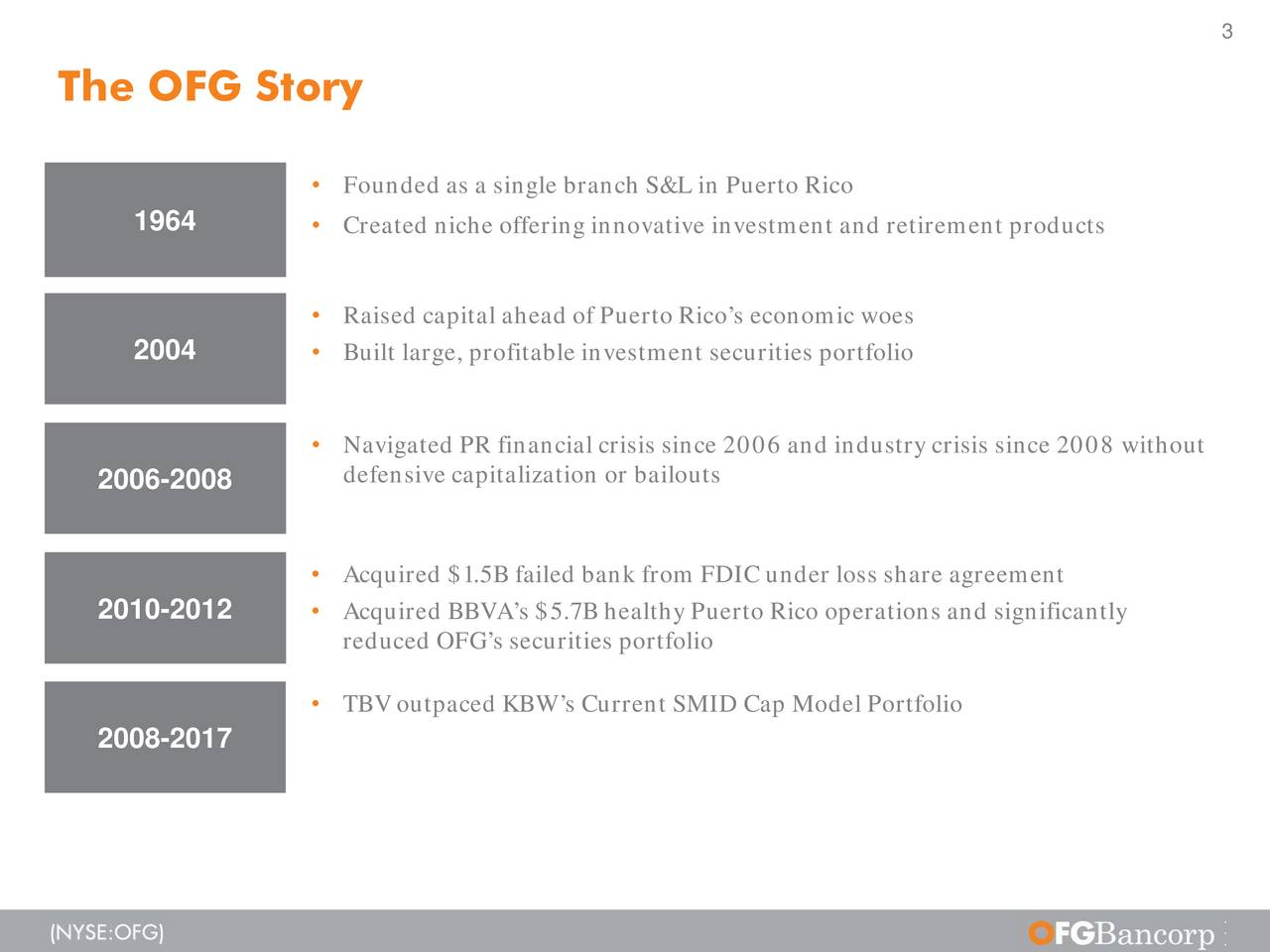 The OFG Story Founded as a single branch S&L in Puerto Rico 1964  Created niche offering innovative investment and retirement products Raised capital ahead of Puerto Ricos economic woes 2004  Built large, profitable investment securities portfolio Navigated PR financial crisis since 2006 and industry crisis since 2008 without 2006-2008 defensive capitalization or bailouts Acquired $1.5B failed bank from FDIC under loss share agreement 2010-2012  Acquired BBVAs $5.7B healthy Puerto Rico operations and significantly reduced OFGs securities portfolio TBV outpacedKBWs Current SMID Cap Model Portfolio 2008-2017