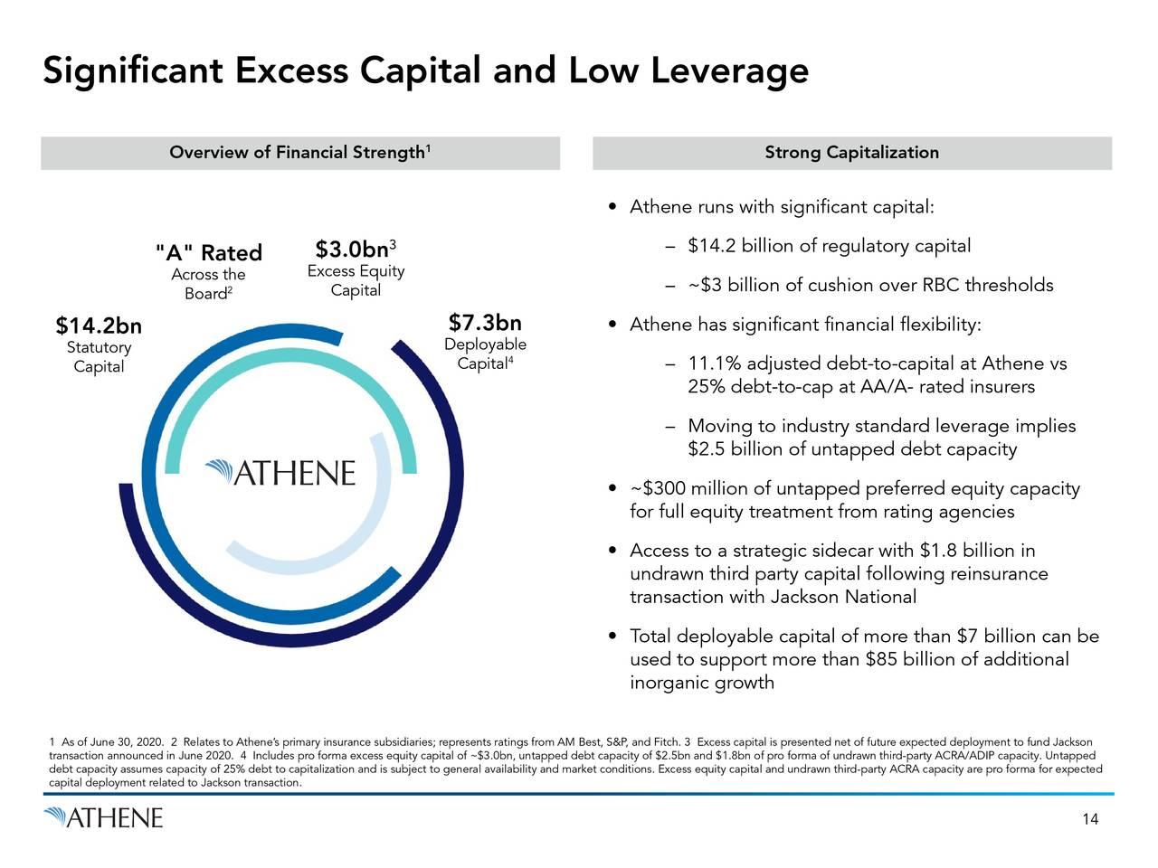 Exceso de capital significativo y bajo apalancamiento