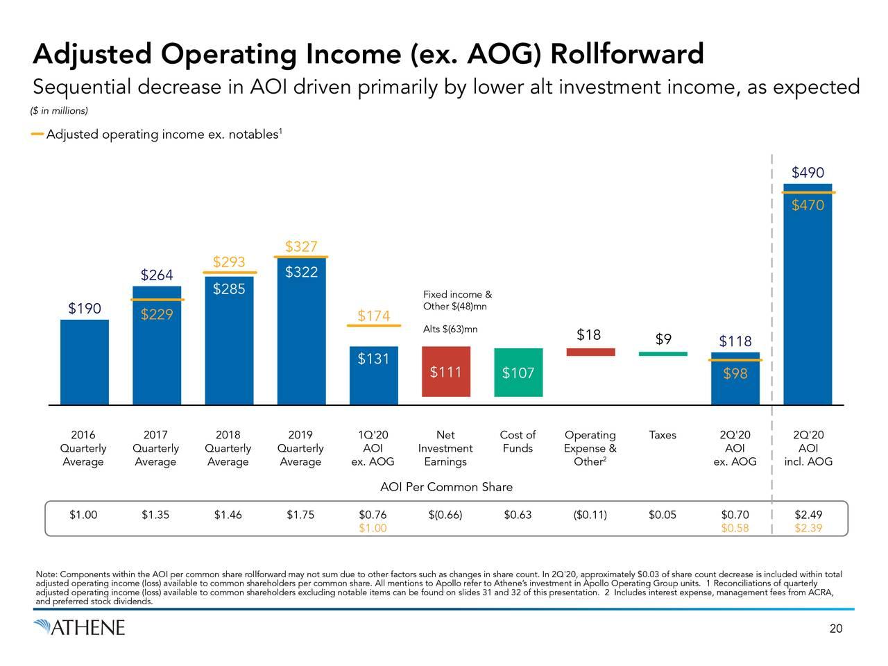 Ingreso operativo ajustado (ex. AOG) Rollforward