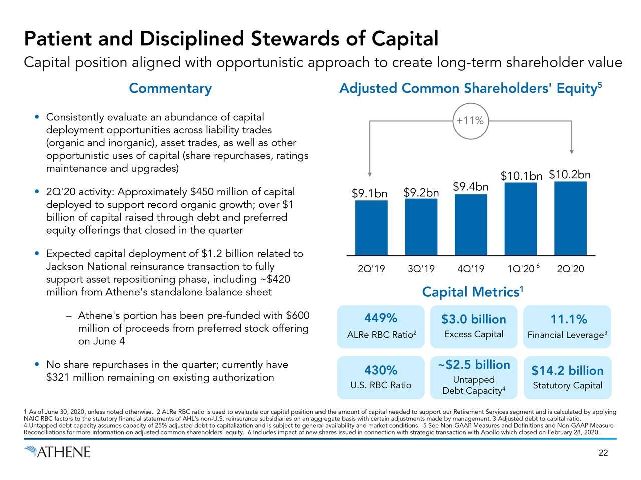 Administradores del capital pacientes y disciplinados