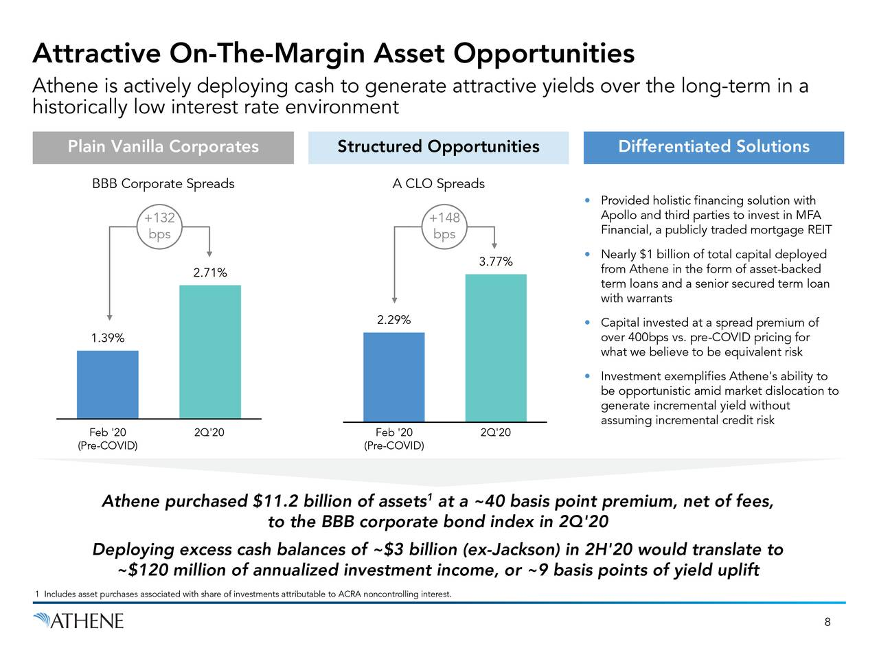 Atractivas oportunidades de activos en el margen
