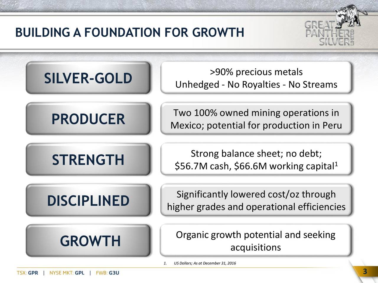 >90% precious metals SILVER-GOLD Unhedged - No Royalties - No Streams Two 100% owned mining operations in PRODUCER Mexico; potential for production in Peru Strong balance sheet; no debt; STRENGTH $56.7M cash, $66.6M working capital Significantly lowered cost/oz through DISCIPLINED higher grades and operational efficiencies GROWTH Organic growth potential and seeking acquisitions 1. US Dollars; As at December 31,2016 3