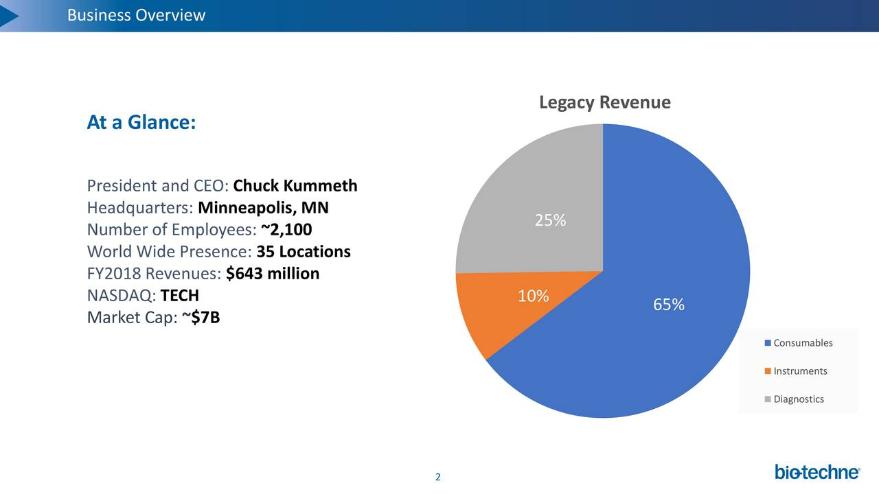 BUSINESS OVERVIEW C O R P O R A T E Legacy Revenue At a Glance: President and CEO: Chuck Kummeth Headquarters: Minneapolis, MN Number of Employees: ~2,100 25% World Wide Presence: 35 Locations FY2018 Revenues: $643 million NASDAQ: TECH 10% 65% Market Cap: ~$7B Consumables Instruments Diagnostics 2