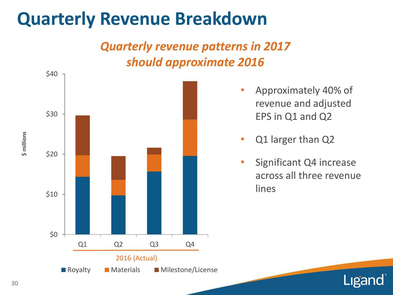 pattern of revenue This paper is concerned with respect to asses the revenue and expenditure patterns in the various urban local bodies(ulbs) in maharashtra the context for this is the finance commissions at the.