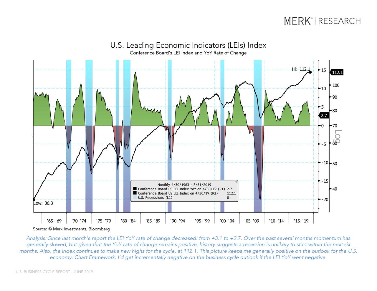 "LEI YOY Index (Conference Board US Leadi... LEI TOTL Index (Conference Board US Lead... USRINDEX Index (U.S. Recession Indicator... U.S. Leading Economic Indicators (LEIs) Index Conference Board's LEI Index and YoY Rate of Change Source: ©Merk Investments, Bloomberg This report may not be modified or altered in any way. The BLOOMBERG PROFESSIONAL service and BLOOMBERG Data are owned and distributed locally by Bloomberg Finance LP (""BFLP"") and its subsidiaries in all jurisdictions other than Argentina, Bermuda, China, India, Japan and Korea (the (""BFLP do not provide investment advice, and nothing herein shall constitute an offer of financial instruments by BFLP, BLP or their affiliates.upport and service for the Services and distributes the Services either directly or through a non-BFLP subsidiary in the BLP Countries. BFLP, BLP and their affiliates Analysis: Since last month's report the LEI YoY rate of change decreased: from +3.1 to +2.7. Over the past several months momentum has generally slowed, but given that the YoY rate of change remains positive, history suggests a recession is unlikely to start w ithin the next six Bloomberg ® 06/10/2019 07:51:07 27 months. Also, the index continues to make new highs for the cycle, at 112.1. This picture keeps me generally positive on the outlook for the U.S. economy. Chart Framework: I'd get incrementally negative on the business cycle outlook if the LEI YoY went negative. U.S. BUSINESS CYCLE REPORT - JUNE 2019"