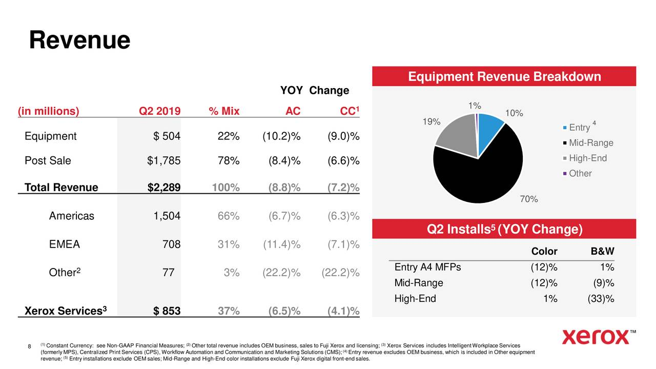 Earnings Disclaimer >> Xerox Corporation 2019 Q2 - Results - Earnings Call Slides - Xerox Holdings Corporation (NYSE ...