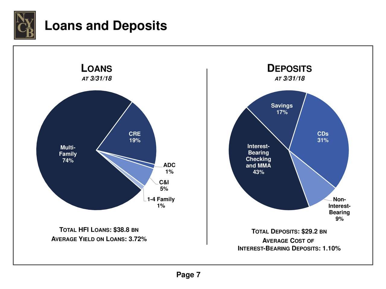 New York Community Bancorp (NYCB) Presents At Morgan Stanley Financials  Conference - Slideshow (NYSE:NYCB) | Seeking Alpha
