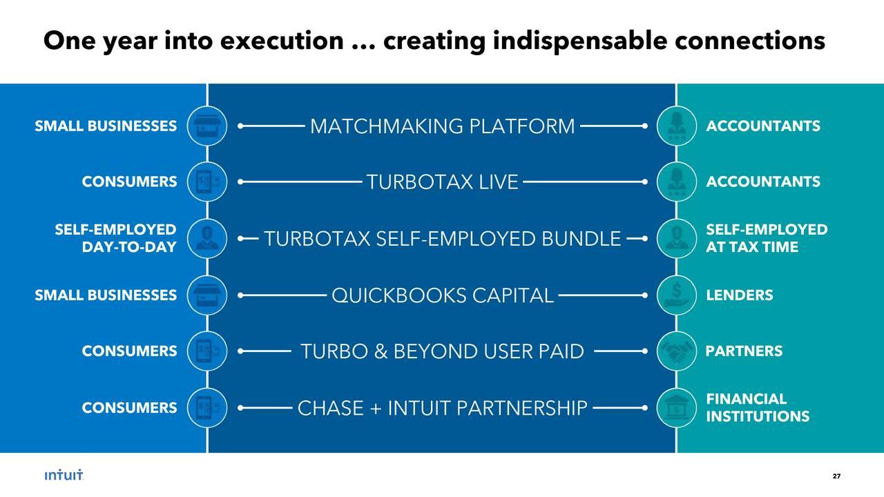 Intuit (INTU) Investor Presentation - Slideshow - Intuit Inc
