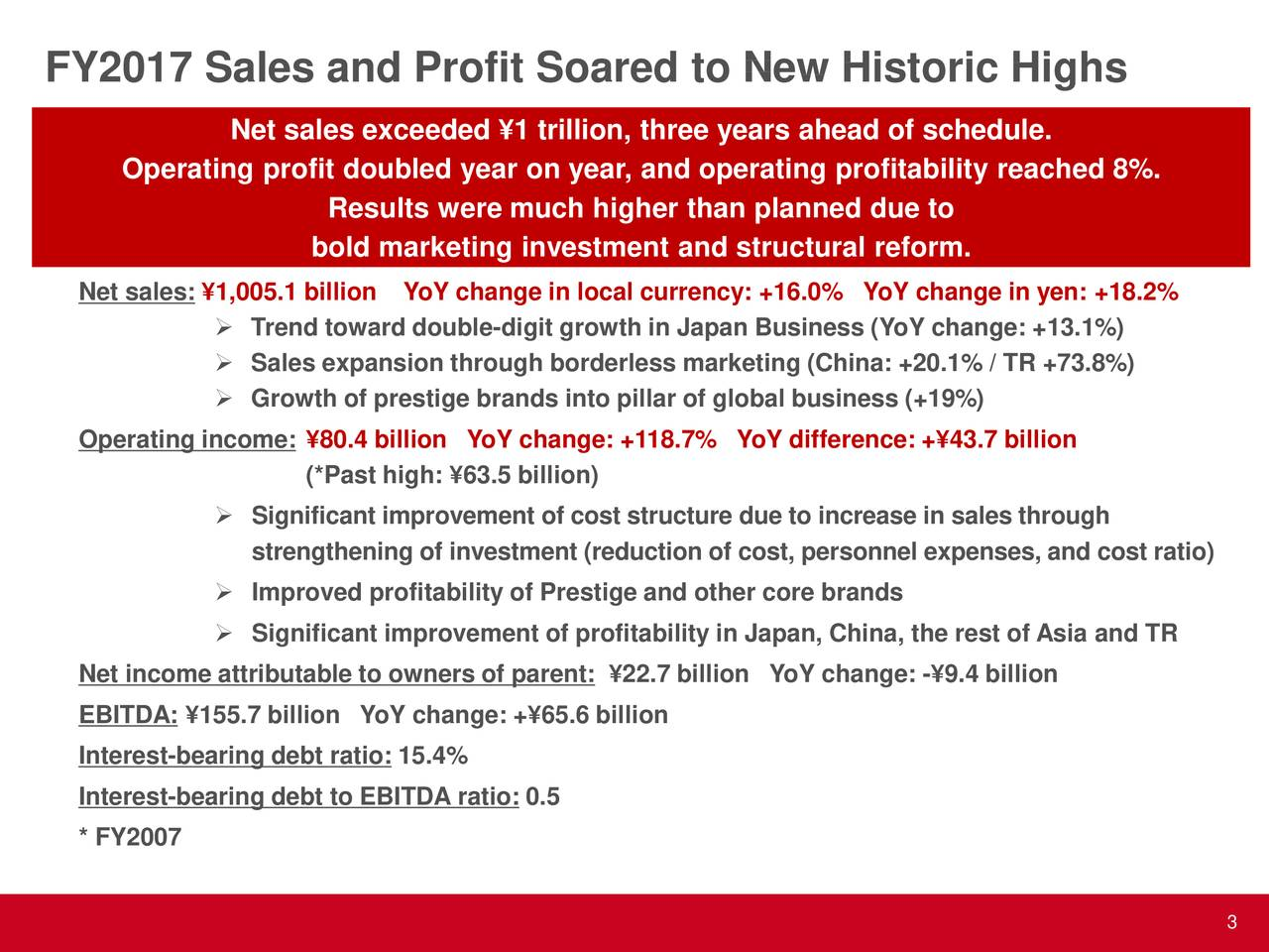 Net sales exceeded ¥1 trillion, three years ahead of schedule. Operating profit doubled year on year, and operating profitability reached 8%. Results were much higher than planned due to bold marketing investment and structural reform. Net sales: ¥1,005.1 billionYoY change in local currency: +16.0% YoY change in yen: +18.2%  Trend toward double-digit growth in Japan Business (YoY change: +13.1%)  Sales expansion through borderless marketing (China: +20.1% / TR +73.8%)  Growth of prestige brands into pillar of global business (+19%) Operating income: ¥80.4 billion YoY change: +118.7% YoY difference: +¥43.7 billion (*Past high: ¥63.5 billion)  Significant improvement of cost structure due to increase in sales through strengthening of investment (reduction of cost, personnel expenses, and cost ratio)  Improved profitability of Prestige and other core brands  Significant improvement of profitability in Japan, China, the rest of Asia and TR Net income attributable to owners of parent: ¥22.7 billion YoY change: -¥9.4 billion EBITDA: ¥155.7 billion YoY change: +¥65.6 billion Interest-bearing debt ratio: 15.4% Interest-bearing debt to EBITDA ratio: 0.5 * FY2007 3