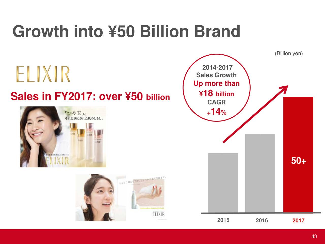 "examining the global expansion of shiseido company ltd Basf to make r&d investments but cut jobs  and optimize the global production network  institutional investor names shiseido as ""most honoured company."