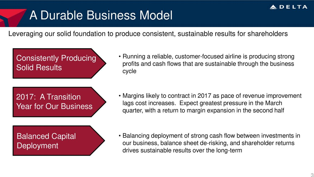 Leveraging our solid foundation to produce consistent, sustainable results for shareholders Running a reliable, customer-focused airline is producing strong Consistently Producing profits and cash flows that are sustainable through the business Solid Results cycle 2017: A Transition  Margins likely to contract in 2017 as pace of revenue improvement Year for Our Business lags cost increases. Expect greatest pressure in the March quarter, with a return to margin expansion in the second half Balancing deployment of strong cash flow between investments in Balanced Capital our business, balance sheet de-risking, and shareholder returns Deployment drives sustainable results over the long-term