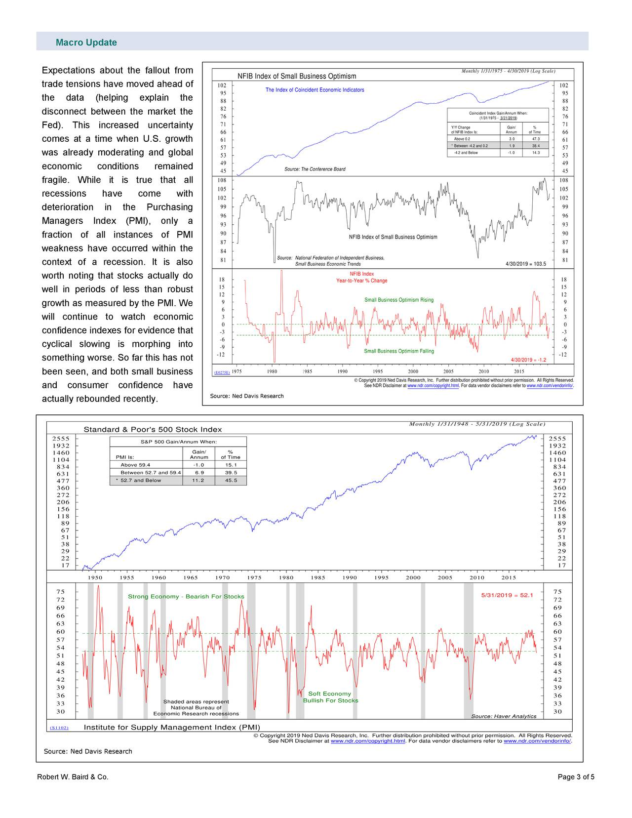 Expectations about the fallout from trade tensions have moved ahead of the data (helping explain the disconnect between the market the Fed). This increased uncertainty comes at a time when U.S. growth was already moderating and global economic conditions remained fragile. While it is true that all recessions have come with deterioration in the Purchasing Managers Inde x (PMI) , only a fraction of all instances of PMI weakness have occurred within the context of a recession. It is also worth noting that stocks actually do well in periods of less than robust growth as measured by the PMI. We will continue to watch economic confidence indexes for evidence that cyclical slowing is morphing into something worse. So far this has not been seen, and both small business and consumer confidence have Source: Ned Davis Research actually rebounded recently. Source: Ned Davis Research Robert W. Baird & Co. Page 3 of 5