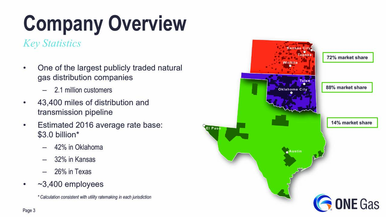 Key Statistics 72% market share One of the largest publicly traded natural gas distribution companies 88% market share 2.1 million customers 43,400 miles of distribution and transmission pipeline Estimated 2016 average rate base: 14% market share $3.0 billion* 42% in Oklahoma 32% in Kansas 26% in Texas ~3,400 employees * Calculation consistent with utility ratemaking in each jurisdiction Page 3