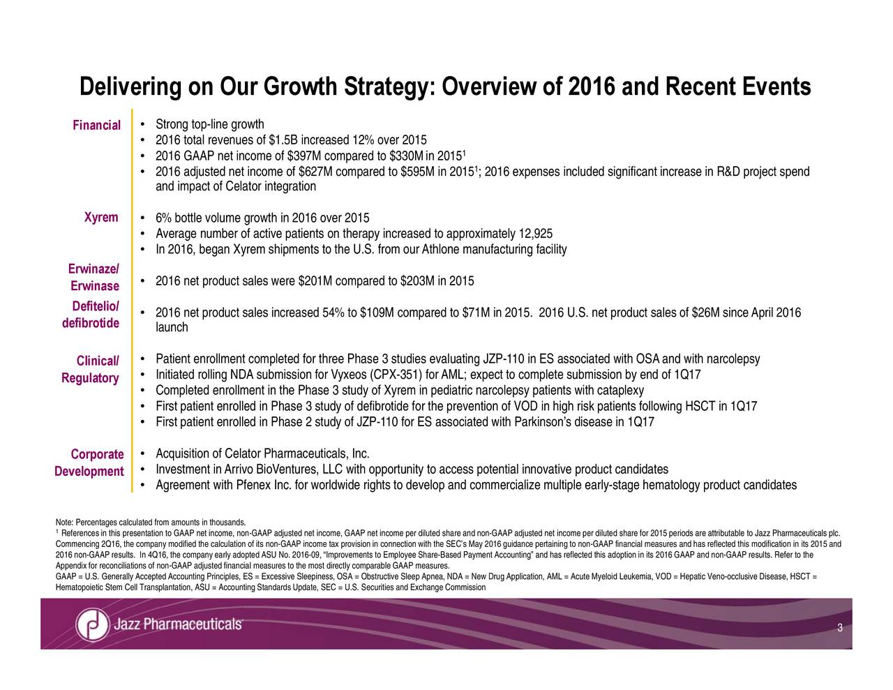 zz Pharmaceuticals plc. odand has reflected this modification in its 2015 and D = Hepatic Veno-occlusive Disease, HSCT = s 2016 GAAP and non-GAAP results. Refer to the with OSAand with narcolepsy product sales of $26M sinceApril 2016 submission by end of 1Q17 high risk patients following HSCT in 1Q17 ing and has reflected this adoption in it P adjusteApplication, AML = Acute Myeloid Leukemia, VO guidance pertaining to non-GAAP financial measures colepswith Parkinsons disease in 1Q17 1; 2016 expenses included significant increase in R&D project spcommercialize multiple early-stage hematology product candidates 1 approximately 12,925 uating JZP-110 in ES associated r AML; expect to complete compared to $71M in 2015. 2016 U.S. neto access potenive Sleep Apnea, NDA = New Drugtes from ourAthlone manufacturing facility coto Employee Share-Based Payment Account defibrotide for the prevAAP net income per diluted share and non-GAA herapy increased to study of Xyrem in pediatric nar directly compar study of JZP-110 for ES associated $627M compared to $595M in 2015 ssive Sleepiness, OSA = Obstruct andards Update, SEC = U.S. Securities and Exchange Commission its non-GAAP income tax provision in eausted financial measures to the mostements net income, non-GAAP adjusted net income, G fied the calculation of Accounting Principles, ES = Exce Str2012ot2-ilnevij6ststvfttivanon3nofroafictiarpvaeon0tndMreledteaDieutoAgreement with Pfenex Inc. for worldwide rights to develop and DeliverFinancialr Growth Strategy: OverviewDefitelio/nClinical/Events Erwinaze/sedefibrotideRegulatory Corporate References in this presentation to GAAP DevelopmentoteCom20ApenHematopoietic Stem Cell Transplantation, ASU = Accounting St