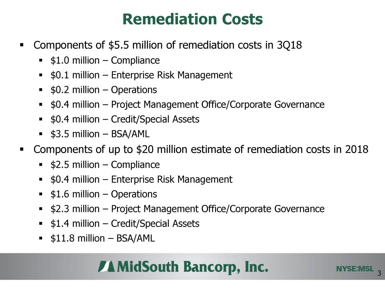 ▪ Components of $5.5 million of remediation costs in 3Q18 ▪ $1.0 million – Compliance ▪ $0.1 million – Enterprise Risk Management ▪ $0.2 million – Operations ▪ $0.4 million – Project Management Office/Corporate Governance ▪ $0.4 million – Credit/Special Assets ▪ $3.5 million – BSA/AML ▪ Components of up to $20 million estimate of remediation costs in 2018 ▪ $2.5 million – Compliance ▪ $0.4 million – Enterprise Risk Management ▪ $1.6 million – Operations ▪ $2.3 million – Project Management Office/Corporate Governance ▪ $1.4 million – Credit/Special Assets ▪ $11.8 million – BSA/AML 3