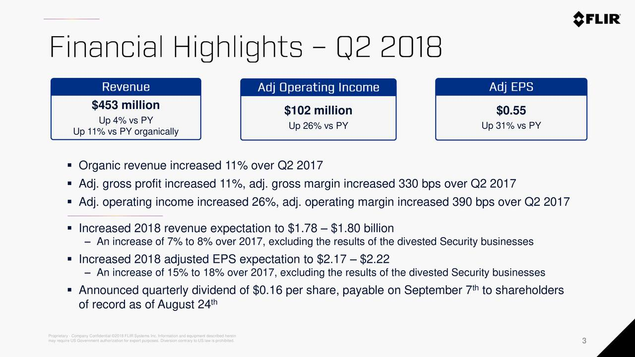 Up 4% vs PY $102 million $0.55 Up 26% vs PY Up 31% vs PY Up 11% vs PY organically ▪ Organic revenue increased 11% over Q2 2017 ▪ Adj. gross profit increased 11%, adj. gross margin increased 330 bps over Q2 2017 ▪ Adj. operating income increased 26%, adj. operating margin increased 390 bps over Q2 2017 ▪ Increased 2018 revenue expectation to $1.78 – $1.80 billion – An increase of 7% to 8% over 2017, excluding the results of the divested Security businesses ▪ Increased 2018 adjusted EPS expectation to $2.17 – $2.22 – An increase of 15% to 18% over 2017, excluding the results of the divested Security businesses th ▪ Announced quarterly dividend of $0.16 per share, payable on September 7 to shareholders of record as of August 24 th may require US Government authorization for export purposes. Diversion contrary to US law is prohibited. 3