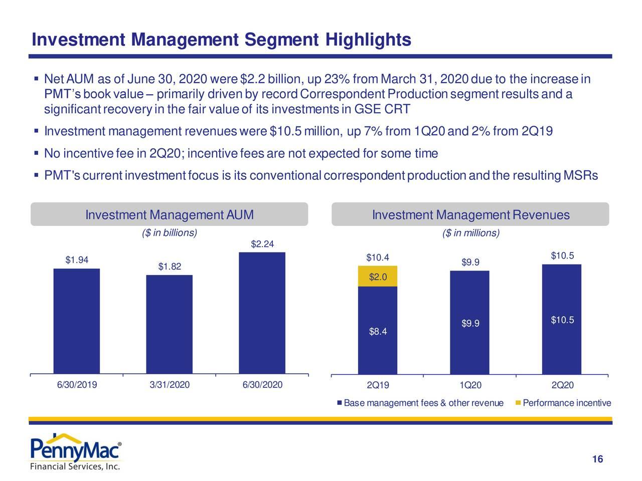 Aspectos destacados del segmento de gestión de inversiones