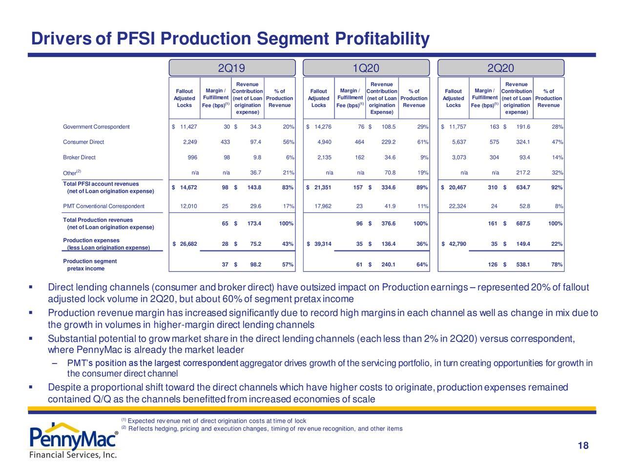 Factores impulsores de la rentabilidad del segmento de producción de PFSI