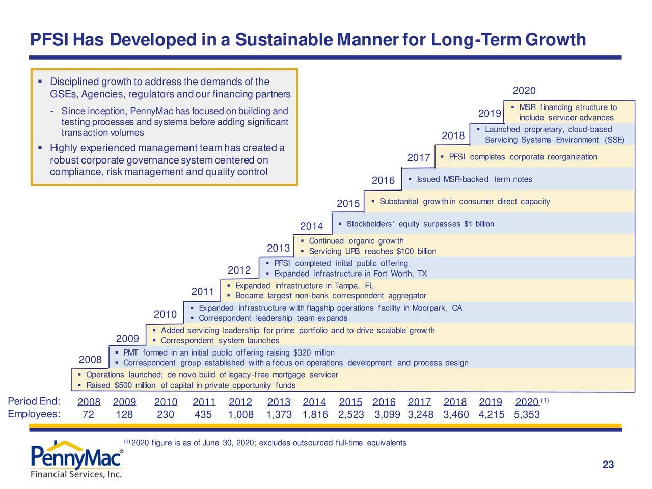 PFSI se ha desarrollado de manera sostenible para un crecimiento a largo plazo