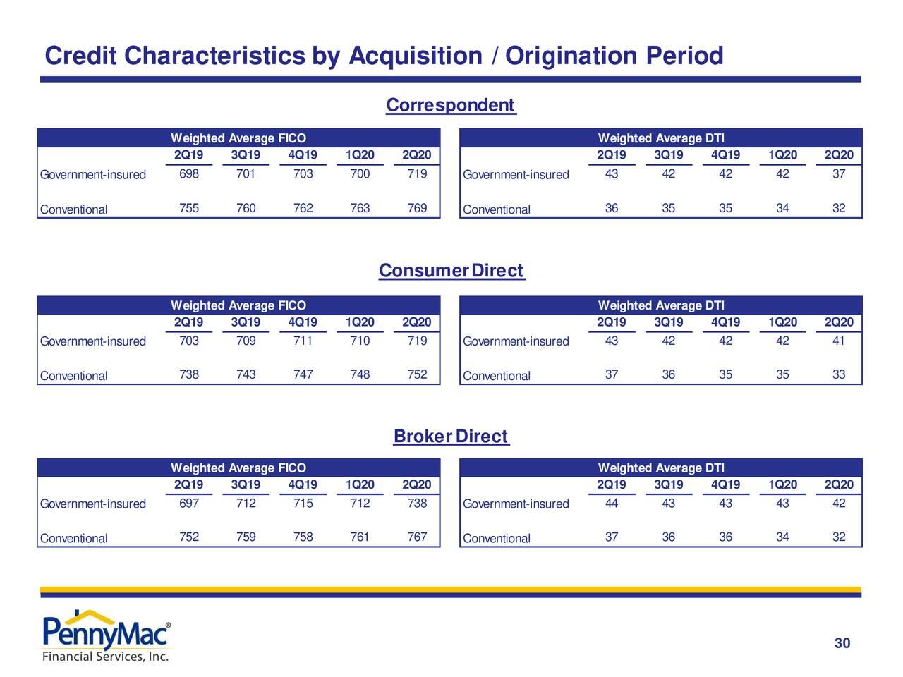 Características crediticias por período de adquisición / originación