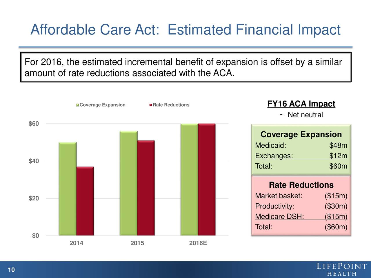 impact of affordable care act in north Read the case study about the impact of the affordable care act on north carolina's uninsured population on pages to complete this assignment, write a 3- to 5-page paper that addresses the following: explain the impact of the affordable care act on the population that it affected.