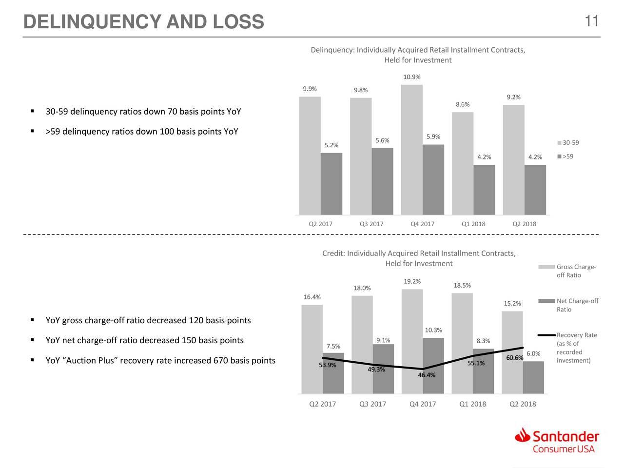 santander consumer usa holdings inc 2018 q2