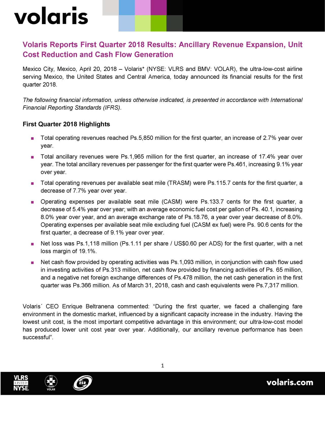"""Cost Reduction and Cash Flow Generation Mexico City, Mexico, April 20, 2018 – Volaris* (NYSE: VLRS and BMV: VOLAR), the ultra-low-cost airline serving Mexico, the United States and Central America, today announced its financial results for the first quarter 2018. The following financial information, unless otherwise indicated, is presented in accordance with International Financial Reporting Standards (IFRS). First Quarter 2018 Highlights  Total operating revenues reached Ps.5,850 million for the first quarter, an increase of 2.7% year over year.  Total ancillary revenues were Ps.1,965 million for the first quarter, an increase of 17.4% year over year. The total ancillary revenues per passenger for the first quarter were Ps.461, increasing 9.1% year over year.  Total operating revenues per available seat mile (TRASM) were Ps.115.7 cents for the first quarter, a decrease of 7.7% year over year.  Operating expenses per available seat mile (CASM) were Ps.133.7 cents for the first quarter, a decrease of 5.4% year over year; with an average economic fuel cost per gallon of Ps. 40.1, increasing 8.0% year over year, and an average exchange rate of Ps.18.76, a year over year decrease of 8.0%. Operating expenses per available seat mile excluding fuel (CASM ex fuel) were Ps. 90.6 cents for the first quarter, a decrease of 9.1% year over year.  Net loss was Ps.1,118 million (Ps.1.11 per share / US$0.60 per ADS) for the first quarter, with a net loss margin of 19.1%.  Net cash flow provided by operating activities was Ps.1,093 million, in conjunction with cash flow used in investing activities of Ps.313 million, net cash flow provided by financing activities of Ps. 65 million, and a negative net foreign exchange differences of Ps.478 million, the net cash generation in the first quarter was Ps.366 million. As of March 31, 2018, cash and cash equivalents were Ps.7,317 million. Volaris´ CEO Enrique Beltranena commented: """"During the first quarter, we faced a challenging fare envir"""