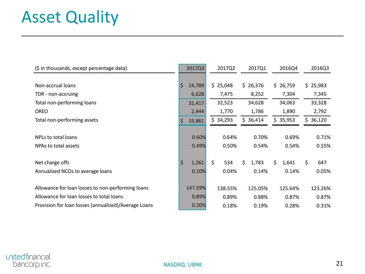 United Financial Bancorp, Inc. 2017 Q3