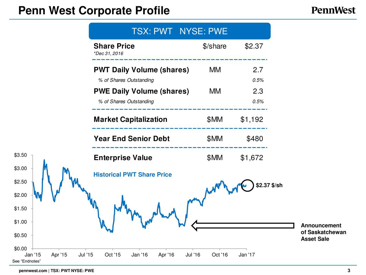 TSX: PWT NYSE: PWE Share Price $/share $2.37 *Dec 31, 2016 PWT Daily Volume (shares) MM 2.7 % of Shares Outstanding 0.5% PWE Daily Volume (shares) MM 2.3 % of Shares Outstanding 0.5% Market Capitalization $MM $1,192 Year End Senior Debt $MM $480 $3.50 Enterprise Value $MM $1,672 $3.00 Historical PWT Share Price $2.50 $2.37 $/sh $2.00 $1.50 $1.00 Announcement $0.50 of Saskatchewan Asset Sale $0.00 Jan '15 Apr '15 Jul '15 Oct '15 Jan '16 Apr '16 Jul '16 Oct '16 Jan '17 See Endnotes pennwest.com | TSX: PWT NYSE: PWE