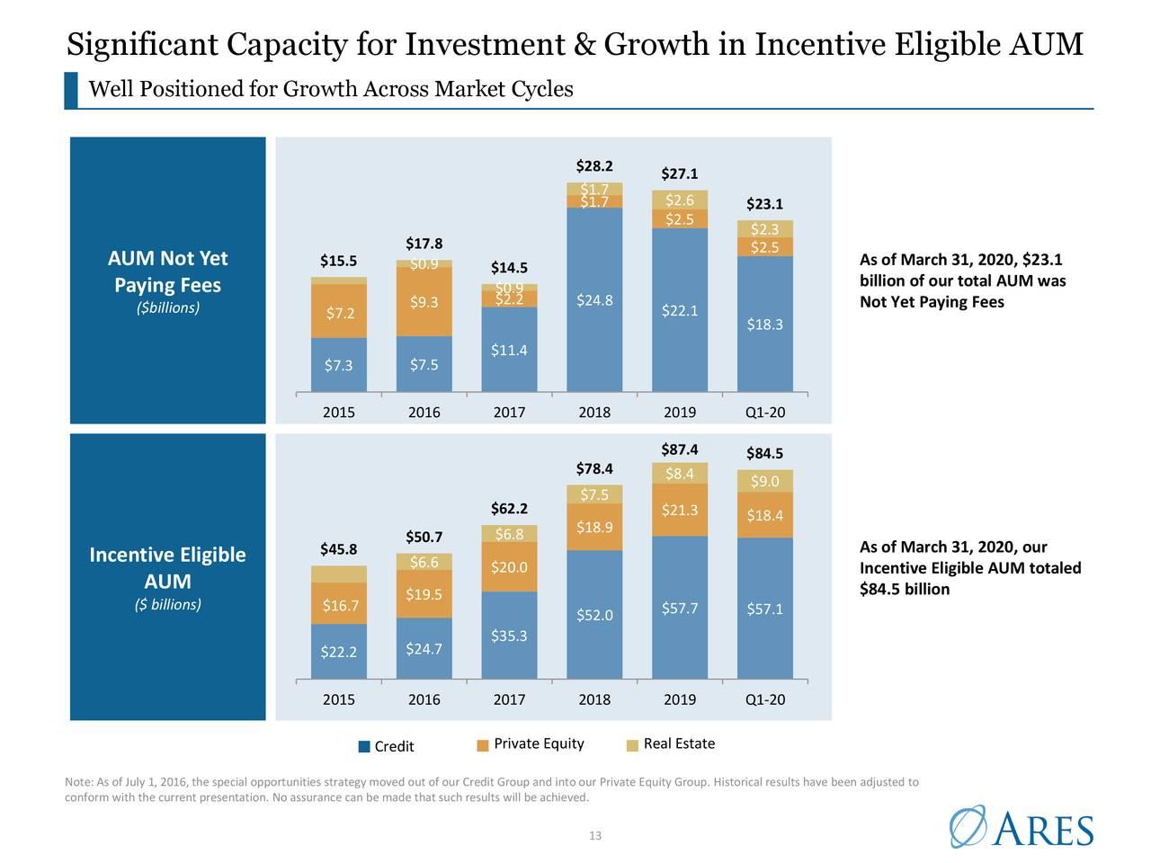 Capacidad significativa de inversión y crecimiento en AUM elegible para incentivos