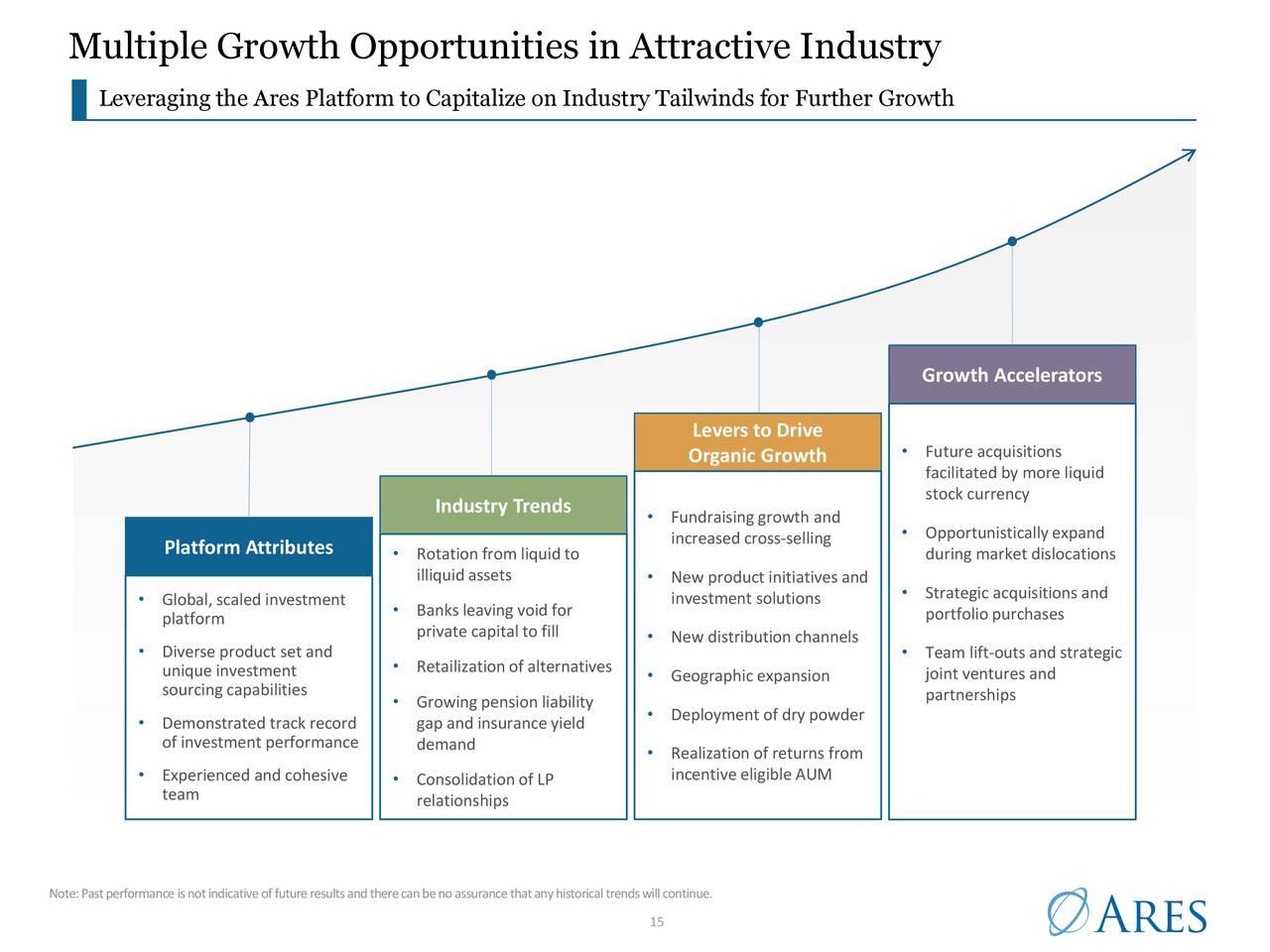 Múltiples oportunidades de crecimiento en una industria atractiva