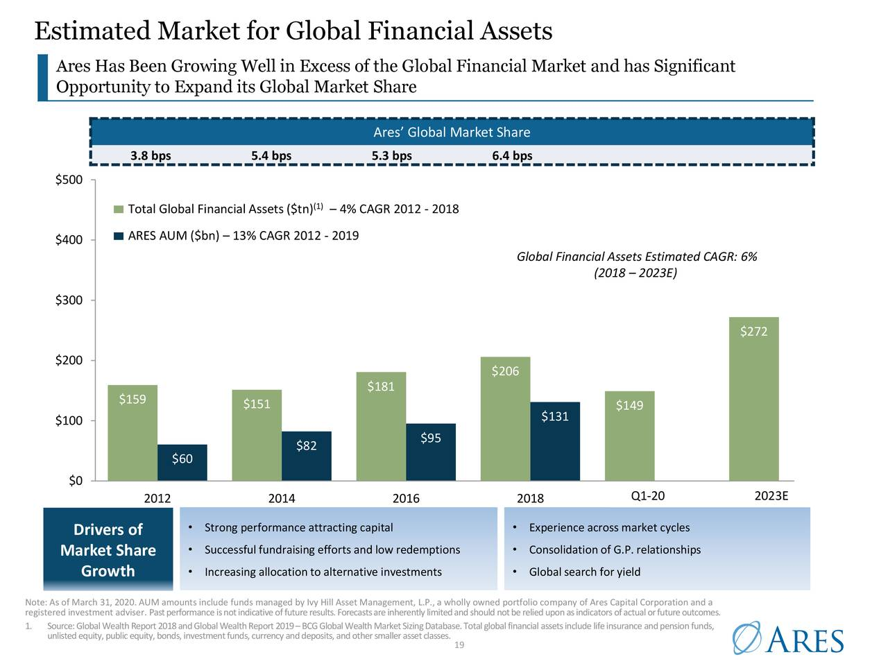 Mercado estimado de activos financieros globales