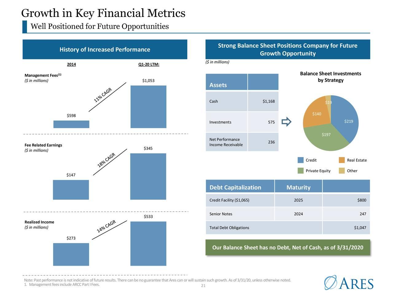 Crecimiento en métricas financieras clave