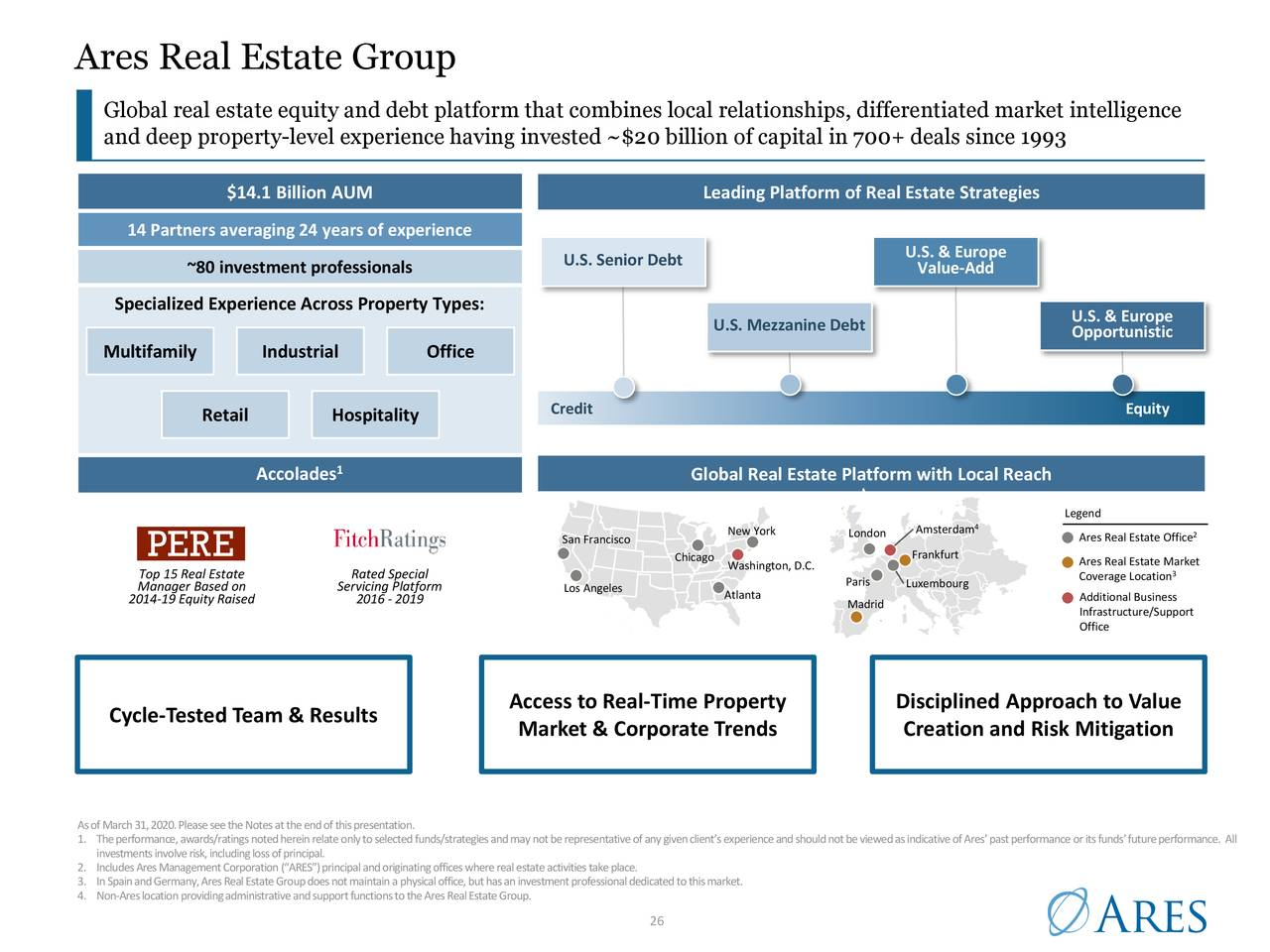 Grupo Ares Real Estate