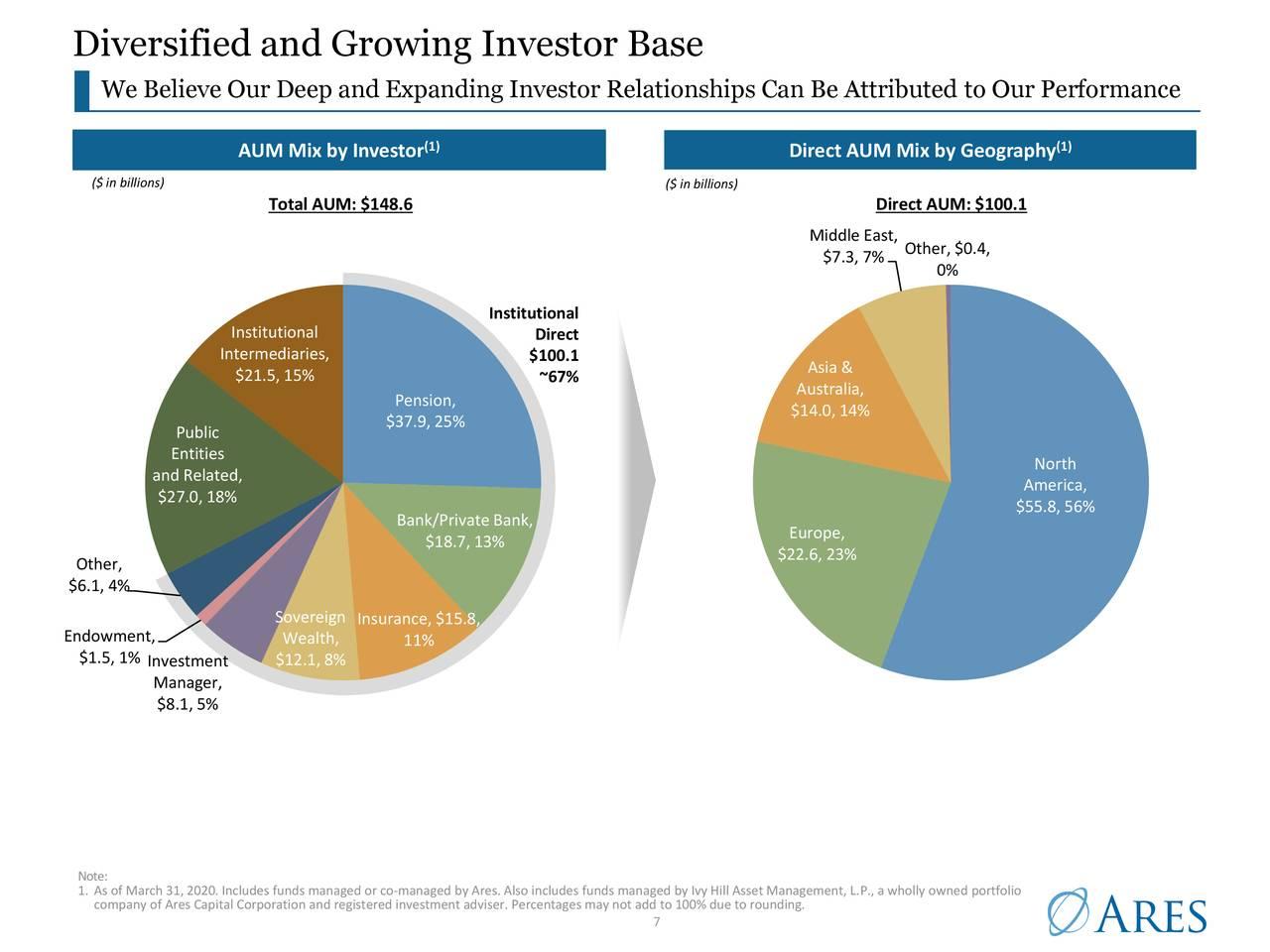 Base de inversores diversificada y en crecimiento