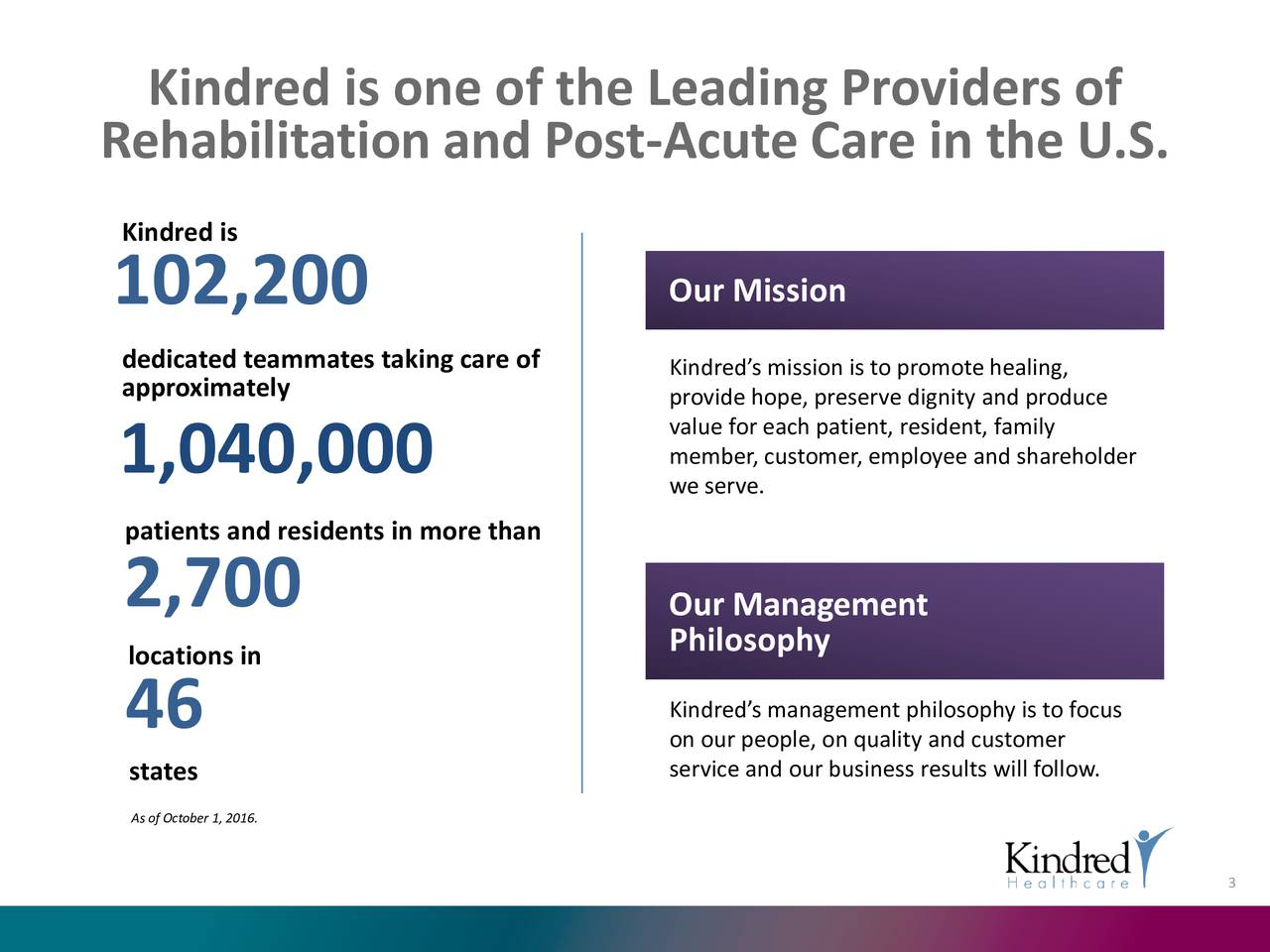 Rehabilitation and Post-Acute Care in the U.S. Kindred is 102,200 Our Mission dedicated teammates taking care of Kindreds mission is to promote healing, approximately provide hope, preserve dignity and produce value for each patient, resident, family 1,040,000 we serve.ustomer, employee and shareholder patients and residents in more than 2,700 Our Management locations in Philosophy 46 on our people, on quality and customerfocus states service and our business results will follow. As of October 1, 2016. 3