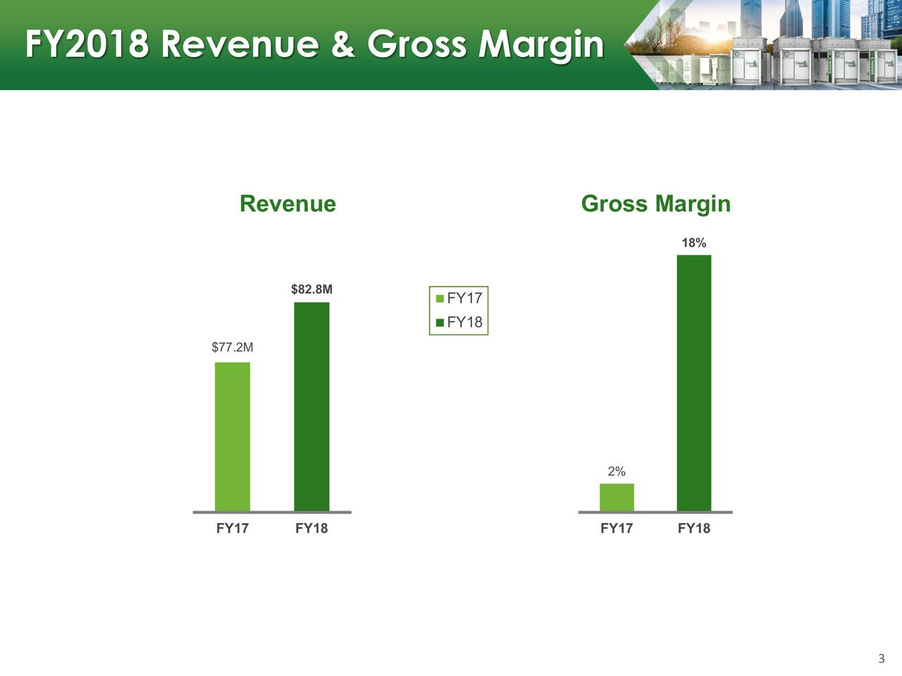 Revenue Gross Margin 18% $82.8M FY17 FY18 $77.2M 2% FY17 FY18 FY17 FY18 3