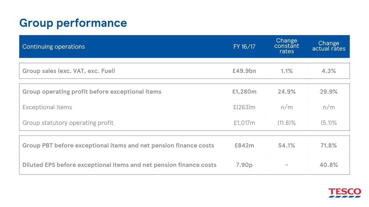 the business and financial performance of tesco plc This slide explains the goal of tesco, what exactly are the key section of performances and the objective of tesco plc there are variety of purposes of any business so as tesco the tesco provides a wide range of goods which it offers both waiting for you and online shopping.