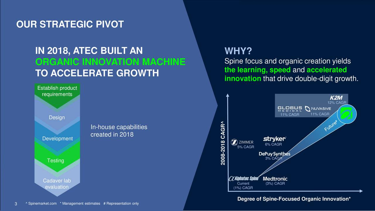 IN 2018, ATEC BUILT AN WHY? Spine focus and organic creation yields ORGANIC INNOVATION MACHINE the learning, speed and accelerated TO ACCELERATE GROWTH innovation that drive double-digit growth. Establish product requirements 12% CAGR 11% CAGR Design 11% CAGR In-house capabilities Development created in 2018 6% CAGR 5% CAGR -018 CAGR^ 3% CAGR Testing 2008 Cadaver lab Current (3%) CAGR evaluation (1%) CAGR Degree of Spine-Focused Organic Innovation* 3 Sp^ Spinemarke* Management est# Representation only