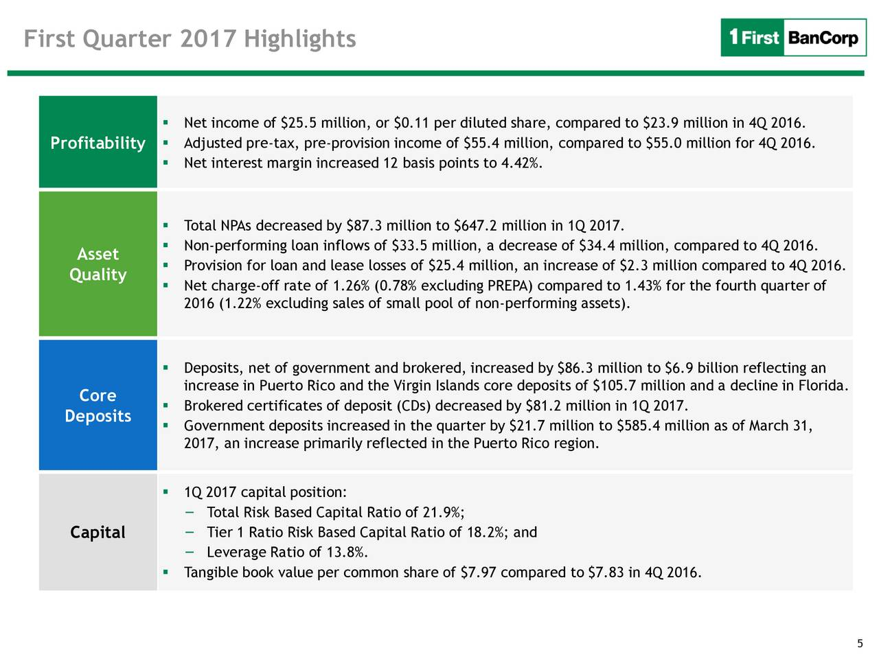 First bancorp 2017 q1 results earnings call slides first first bancorp 2017 q1 results earnings call slides first bancorp nysefbp seeking alpha xflitez Images