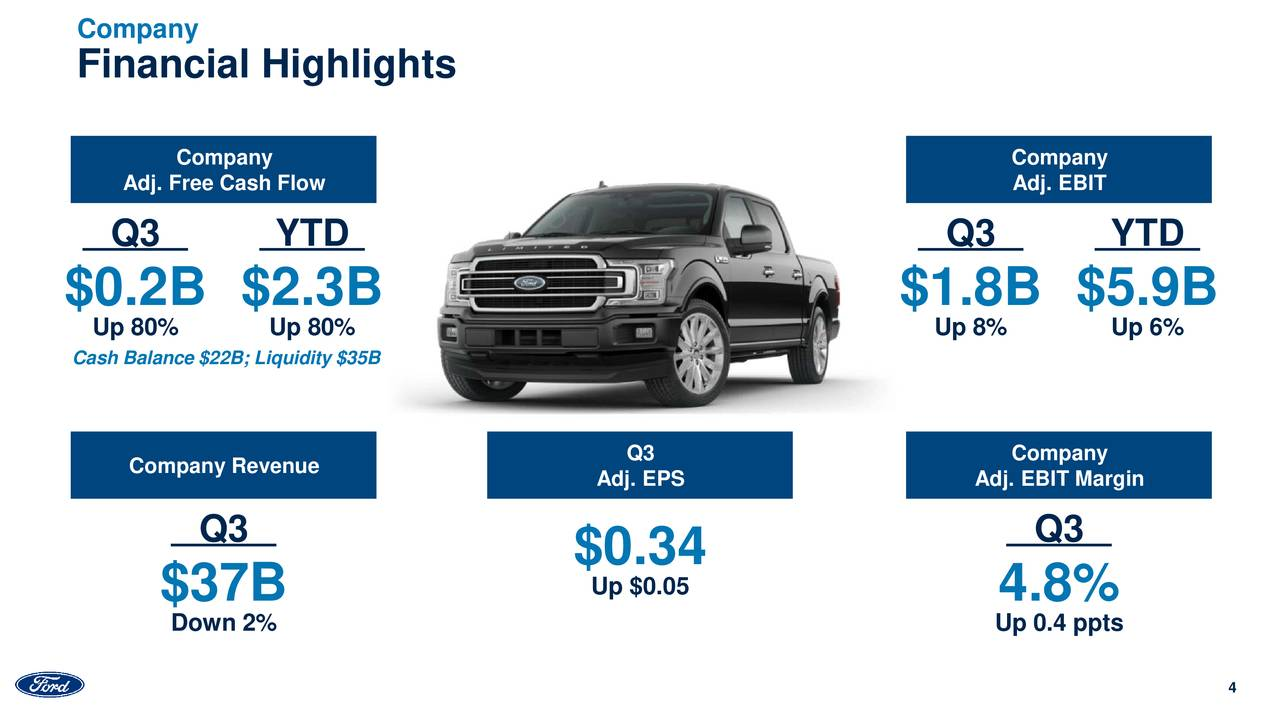 Ford Motor Stock Offers...