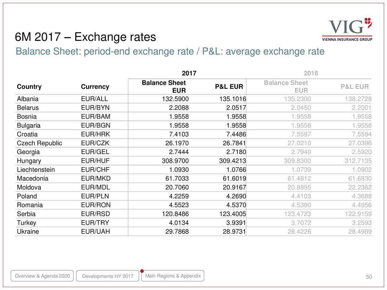 wylot online różne wzornictwo najnowsza zniżka Vienna Insurance Group ADR 2017 Q2 - Results - Earnings Call ...