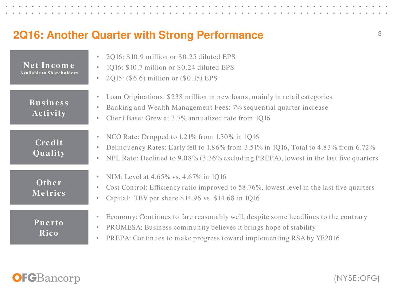 2Q16: Another Quarter with Strong Performance 2Q16: $10.9 million or $0.25 diluted EPS Net Income  1Q16: $10.7 million or $0.24 diluted EPS Available to Shareholder 2Q15: ($6.6) million or ($0.15) EPS Loan Originations: $238 million in new loans, mainly in retail categories Business Banking and Wealth Management Fees: 7% sequential quarter increase Activity  Client Base: Grew at 3.7% annualized rate from 1Q16 NCO Rate: Dropped to 1.21% from 1.30% in 1Q16 Credit  Delinquency Rates: Early fell to 1.86% from 3.51% in 1Q16, Total to 4.83% from 6.72% Quality NPL Rate: Declined to 9.08% (3.36% excluding PREPA), lowest in the last five quarters Other  NIM: Level at 4.65% vs. 4.67% in 1Q16 Cost Control: Efficiency ratio improved to 58.76%, lowest level in the last five quarters Metrics Capital: TBV per share $14.96 vs. $14.68 in 1Q16 Economy: Continues to fare reasonably well, despite some headlines to the contrary Puerto PROMESA: Business community believes it brings hope of stability Rico  PREPA: Continues to make progress toward implementing RSA by YE2016