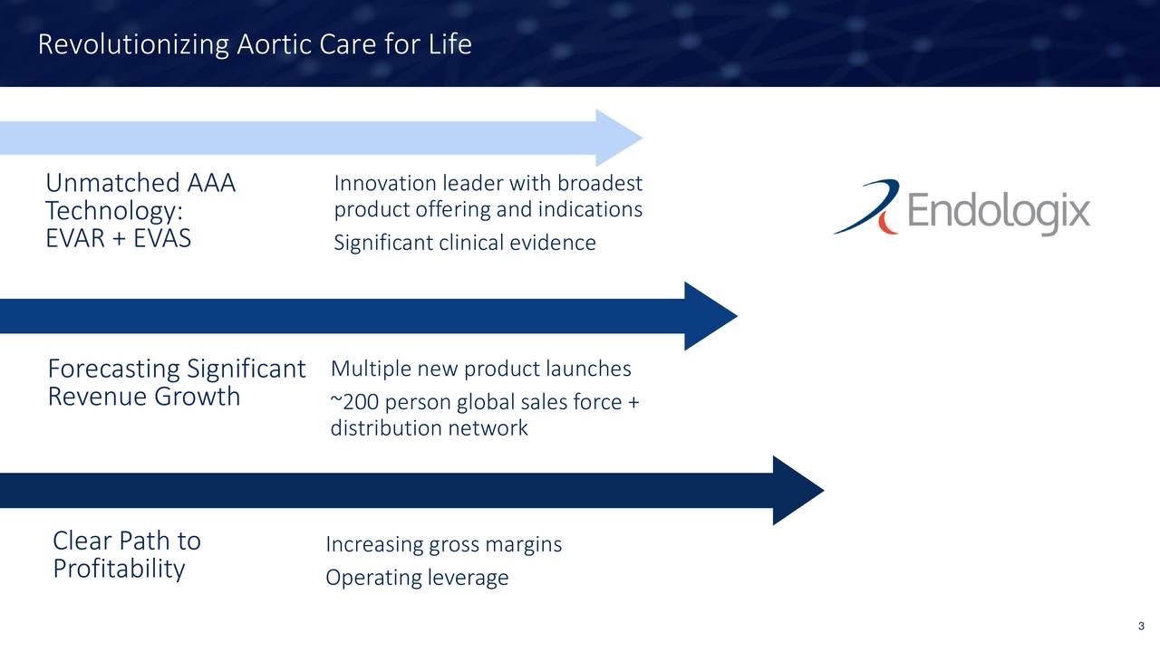 Unmatched AAA Innovation leader with broadest Technology: product offering and indications EVAR + EVAS Significant clinical evidence Forecasting Significant Multiple new product launches Revenue Growth ~200 person global sales force + distribution network Clear Path to Increasing gross margins Profitability Operating leverage 3