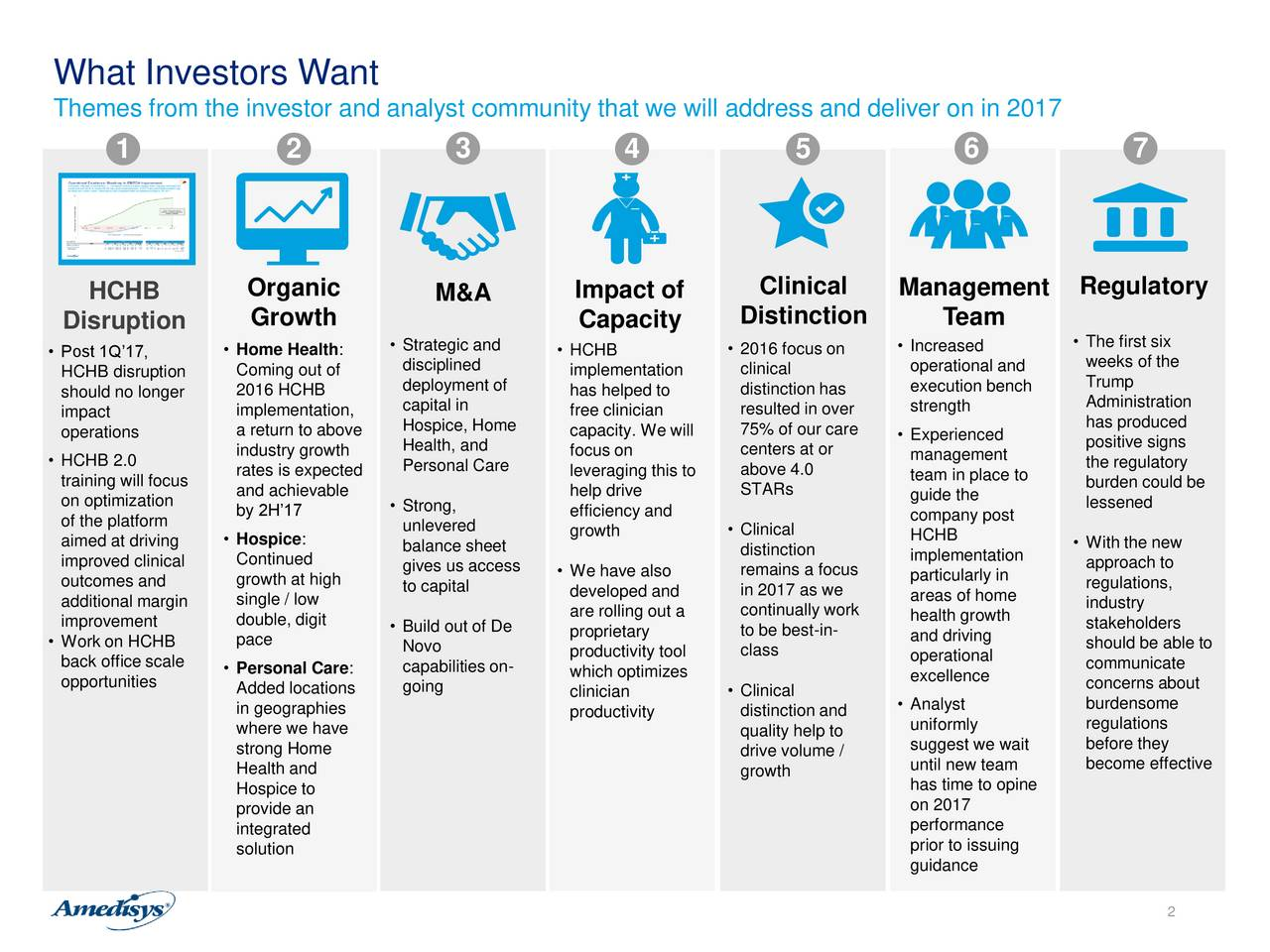 Themes from the investor and analyst community that we will address and deliver on in 2017 1 2 3 4 5 6 7 HCHB Organic M&A Impact of Clinical Management Regulatory Disruption Growth Capacity Distinction Team Strategic and  2016 focus on  Increased  The first six Post 1Q17,  Home Health: disciplined  HCHB operational and weeks of the HCHB disruption Coming out of implementation clinical Trump should no longer 2016 HCHB deployment of has helped to distinction has execution bench impact implementation, capital in free clinician resulted in over strength Administration operations a return to above Hospice, Home capacity. We will 75% of our care  Experienced has produced industry growth Health, and focus on centers at or positive signs HCHB 2.0 rates is expected Personal Care leveraging this to above 4.0 management the regulatory training will focus team in place to burden could be on optimization and achievable help drive STARs guide the lessened of the platform by 2H17  Strong, efficiency and company post Hospice: unlevered growth  Clinical HCHB aimed at driving balance sheet distinction implementation  With the new improved clinical Continued gives us access  We have also remains a focus approach to outcomes and growth at high to capital developed and in 2017 as we particularly in regulations, additional margin single / low areas of home industry improvement double, digit  Build out of De are rolling out a continually work health growth stakeholders Work on HCHB pace proprietary to be best-in- and driving should be able to Novo productivity tool class operational back office scale  Personal Care: capabilities on- which optimizes excellence communicate opportunities Added locations going clinician  Clinical concerns about in geographies productivity distinction and  Analyst burdensome where we have uniformly regulations quality help to suggest we wait before they strong Home drive volume / until new team become effective Health and growth Hospice to has time to opine pr