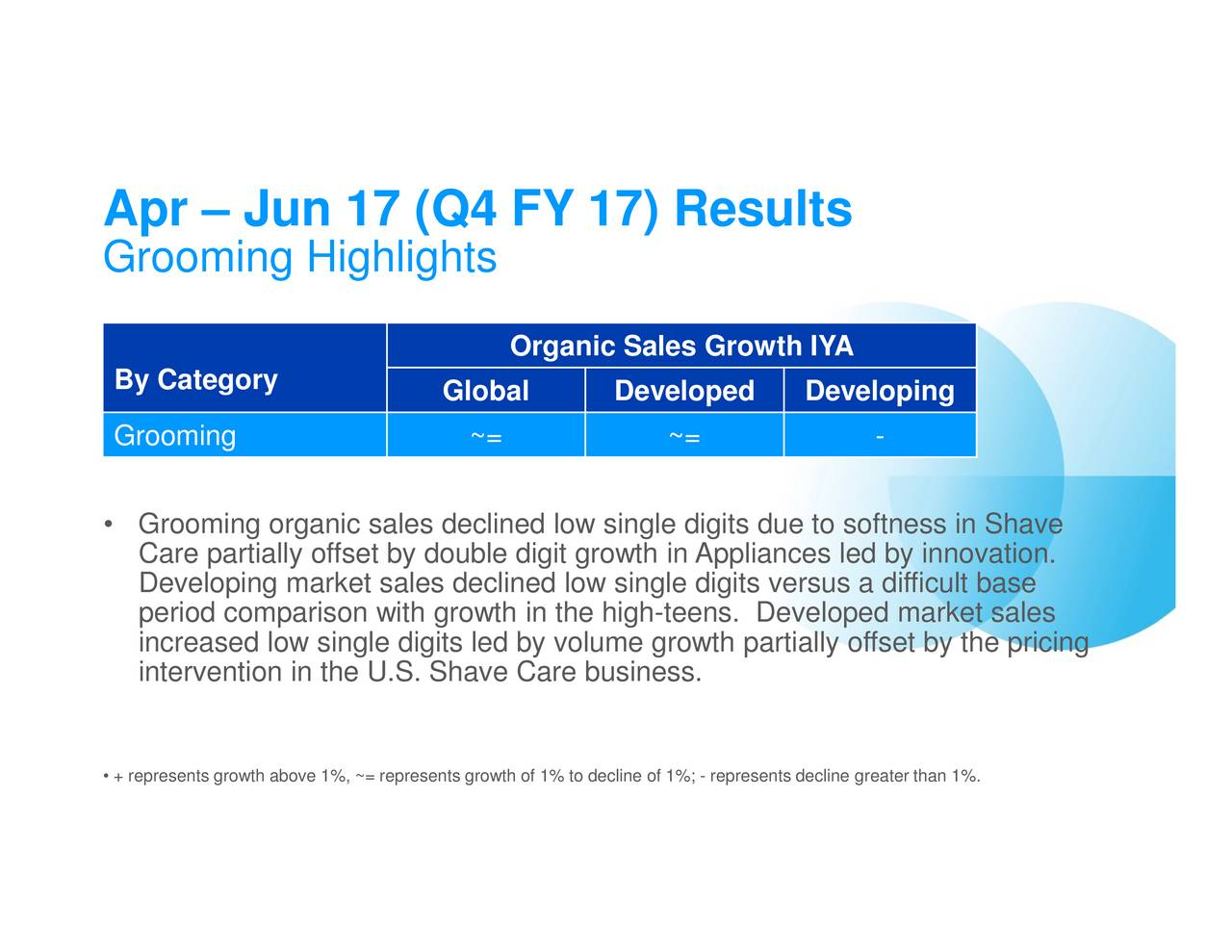 business report on procter and gamble Analyze procter & gamble company (the) (pg) company stock report - get free stock reports for procter & gamble company (the) and all the companies you research at nasdaqcom.